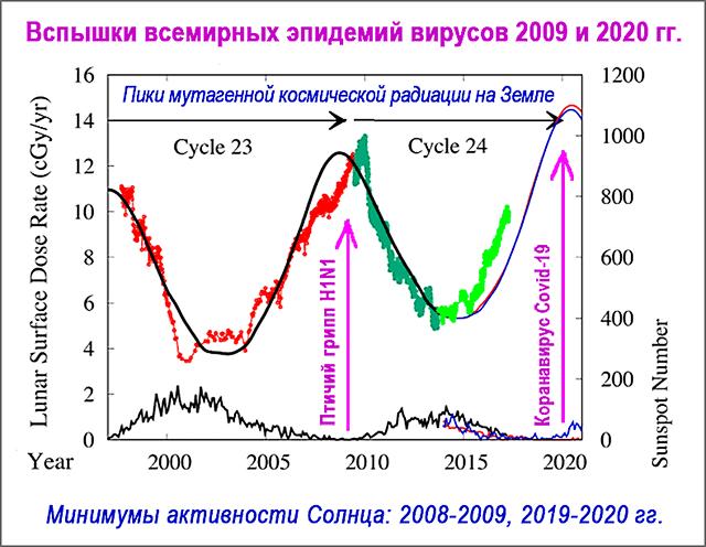 Связь всемирных эпидемий вирусов 2009 и 2020 гг. с пиками космической радиации