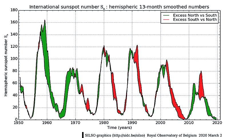 Cykle słoneczne od 1950 do 2020 roku