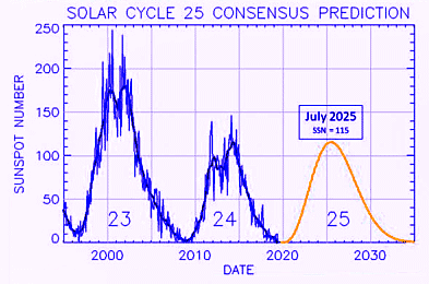 Прогноз развития нового 25-го цикла Солнца