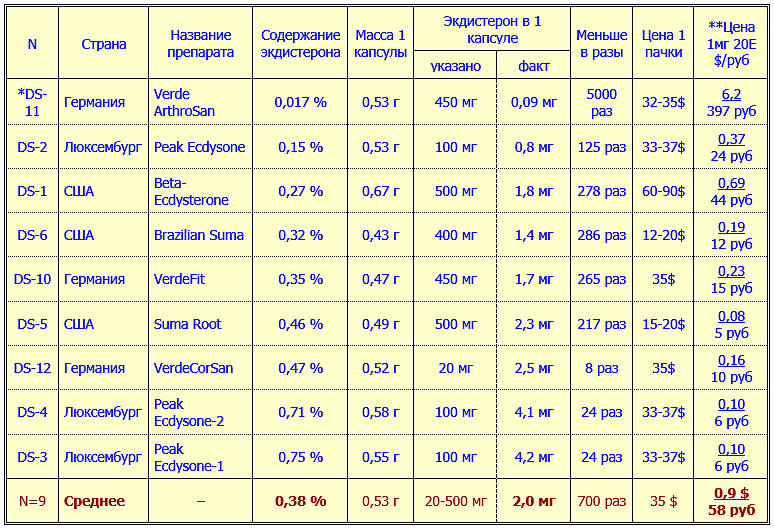 Содержание экдистерона и цена за 1 мг в препаратах из Европы и США 0,38 % в среднем (от 0,017% до 0.75%)
