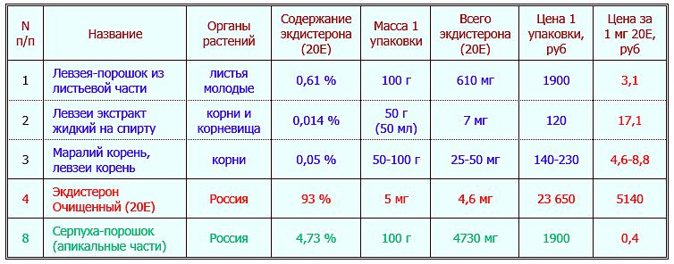Содержание экдистерона и цена за 1 мг в препаратах левзеи и серпухи на рынке России (корни, настойки, порошки)