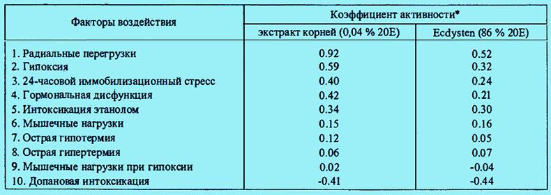 Tabela porównawczej aktywności leku Ekdistena i wyciągu Leuze z kłączami